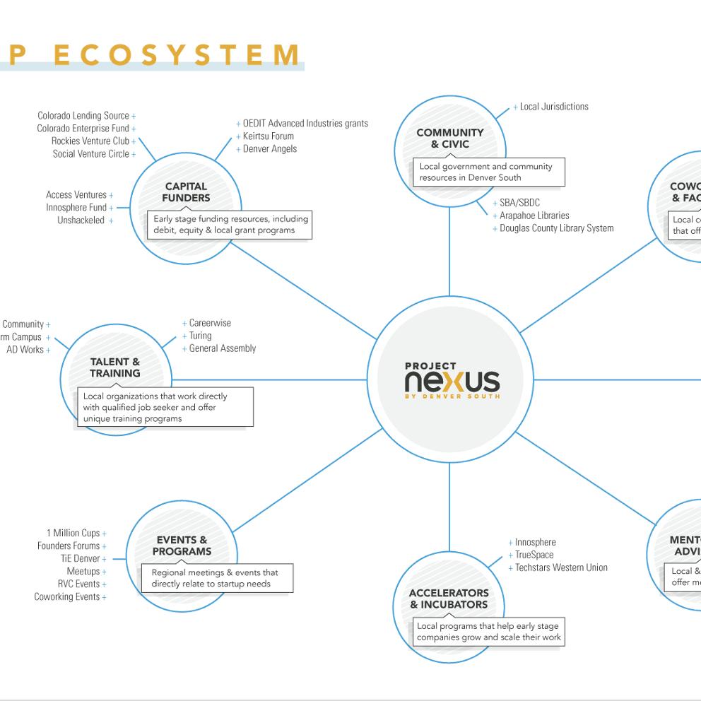 Project Nexus Ecosystem